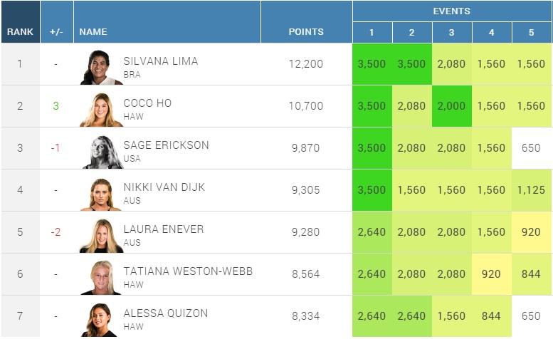 2014WQS womens ranking