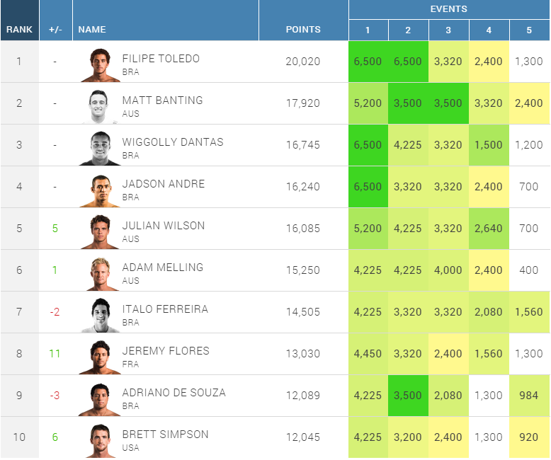 2014 Mens WQS rank before finale 1