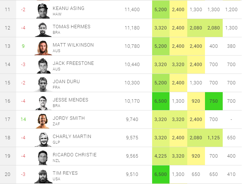 2014 Mens WQS rank before finale 2