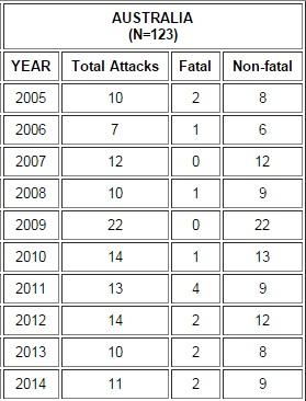 australia shark attack statistics