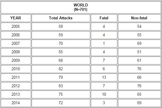 global shark attak statistics
