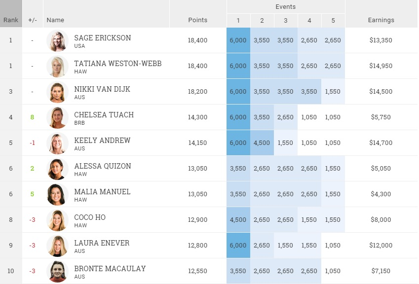 2015 Womens WQS Rank after Pantin Classic