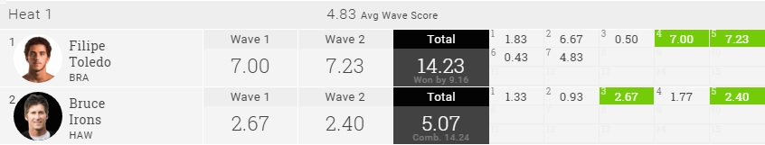 2015 Pipe Masters R2H1