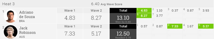 2015 Pipe Masters R2H3