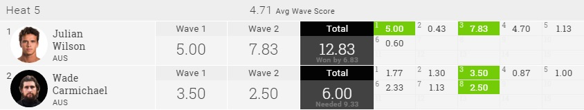 2015 Pipe Masters R2H5