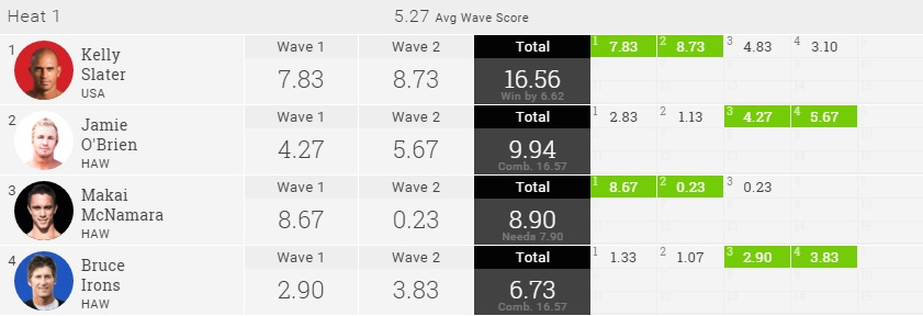 2016 Volcom Pipe Pro final result