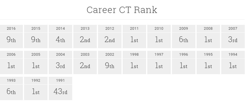 Kelly Slater Career WCT Rank