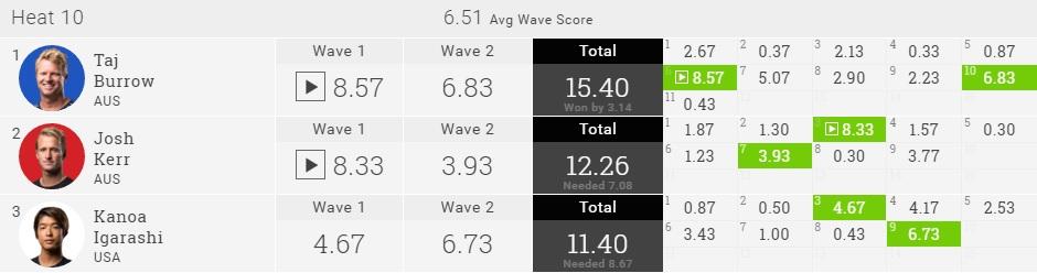 Kanoa Igarashi 2016 Quik Pro GC R1 Heat Result