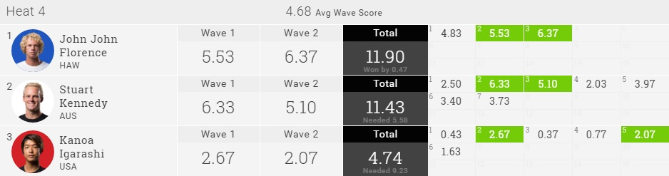 Kanoa Igarashi 2016 Quik Pro GC R4 Result