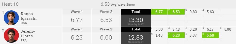 Kanoa Igarashi 2016 Quik Pro R3 Heat Result