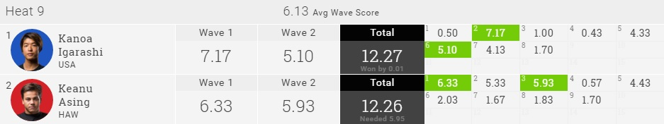 Kanoa Igarashi 2016 quik Pro GC R2 Heat Result