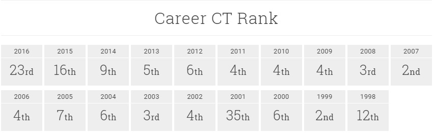 Taj Burrow WCT Career