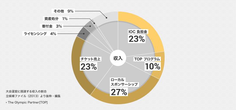 収入割合の立候補ファイル(2013) 出典:公益財団法人東京オリンピック・パラリンピック競技大会組織委員会