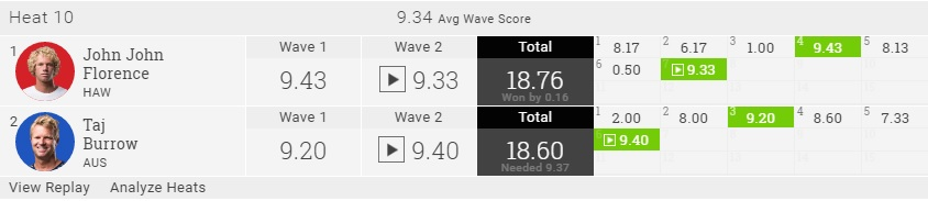 2016 Fiji R3H10 Heat Score
