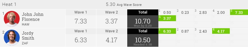 2016 J-Bay QF H1 result
