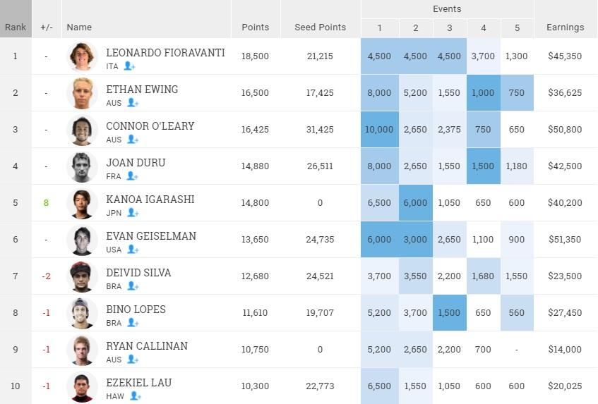 WQS rank top 10 2016.9.5