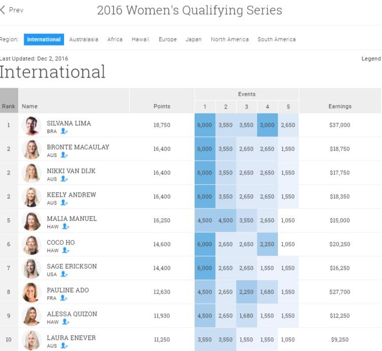 2016-womens-qs-rank